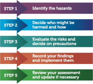 Steps of a Fire Risk Assessment